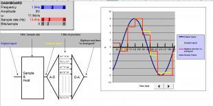 Sampling and D-A Conversion