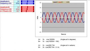 Sine Waves - Amplitude, Phase and Frequency